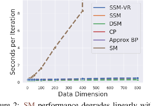 Figure 3 for Sliced Score Matching: A Scalable Approach to Density and Score Estimation
