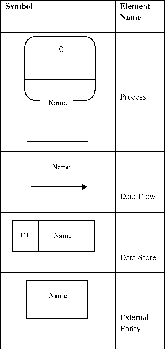 PDF] A Formal Model for Data Flow Diagram Rules - Semantic Scholar