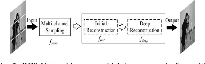 Figure 2 for Multi-Channel Deep Networks for Block-Based Image Compressive Sensing