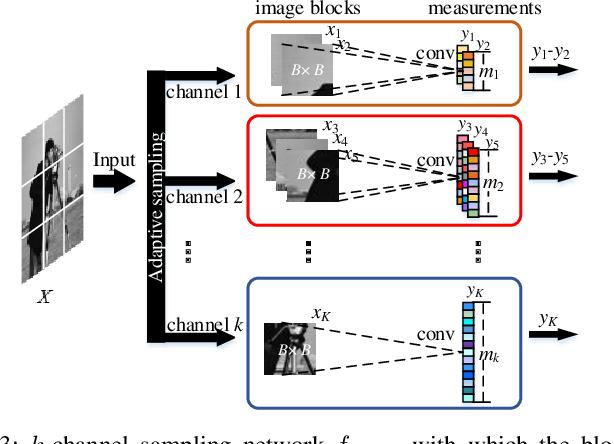 Figure 3 for Multi-Channel Deep Networks for Block-Based Image Compressive Sensing