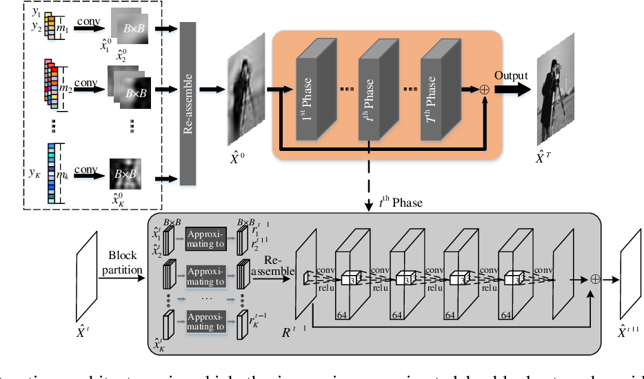 Figure 4 for Multi-Channel Deep Networks for Block-Based Image Compressive Sensing