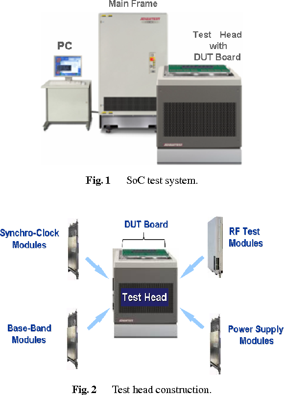 Fig. 1 SoC test system.