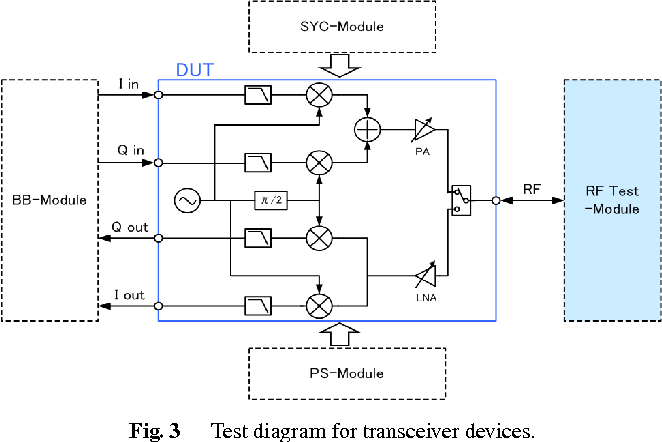 Fig. 3 Test diagram for transceiver devices.