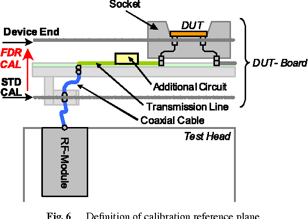 Fig. 6 Definition of calibration reference plane.