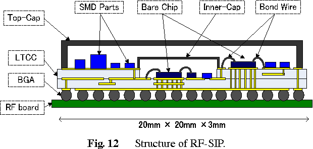 Fig. 12 Structure of RF-SIP.