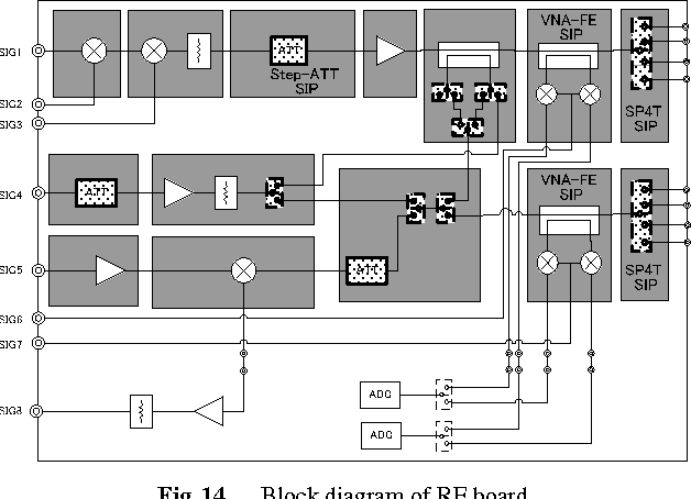 Fig. 14 Block diagram of RF board.