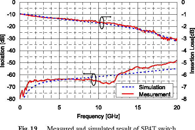 Fig. 19 Measured and simulated result of SP4T switch.
