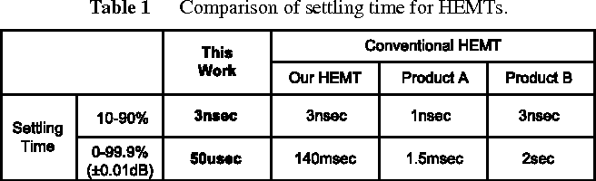 Table 1 Comparison of settling time for HEMTs.