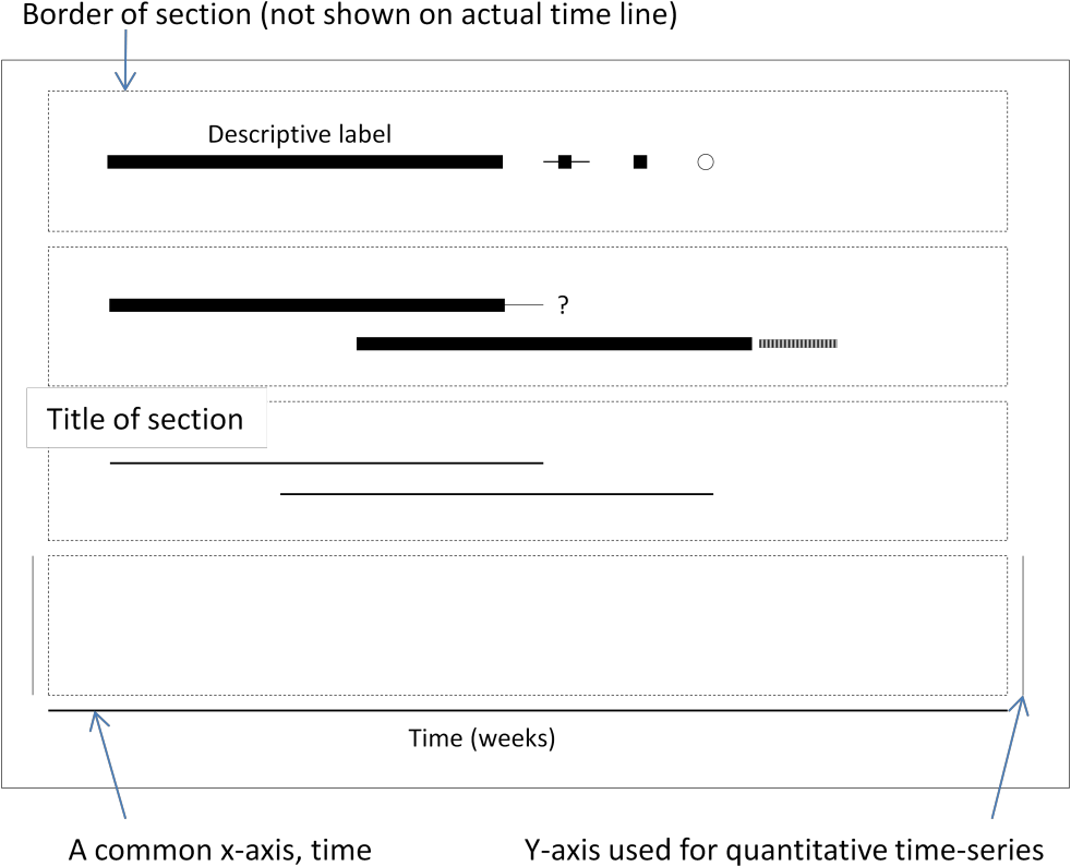 representing the behaviour of software projects using multi dimensional timelines semantic scholar