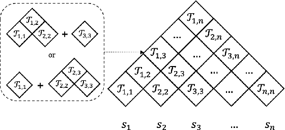 Figure 3 for R2D2: Recursive Transformer based on Differentiable Tree for Interpretable Hierarchical Language Modeling