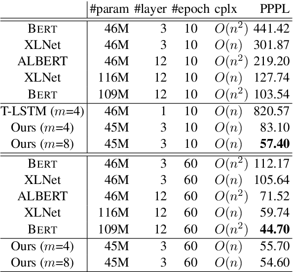 Figure 2 for R2D2: Recursive Transformer based on Differentiable Tree for Interpretable Hierarchical Language Modeling