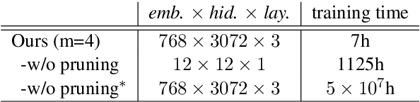 Figure 4 for R2D2: Recursive Transformer based on Differentiable Tree for Interpretable Hierarchical Language Modeling