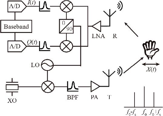 Figure 1 for Doppler-Radar Based Hand Gesture Recognition System Using Convolutional Neural Networks