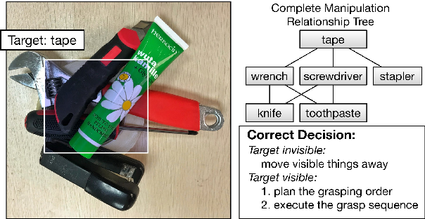 Figure 1 for A Multi-task Convolutional Neural Network for Autonomous Robotic Grasping in Object Stacking Scenes