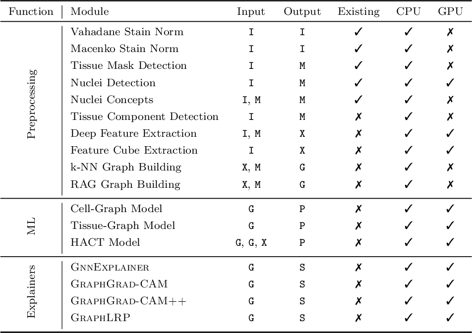 Figure 1 for HistoCartography: A Toolkit for Graph Analytics in Digital Pathology