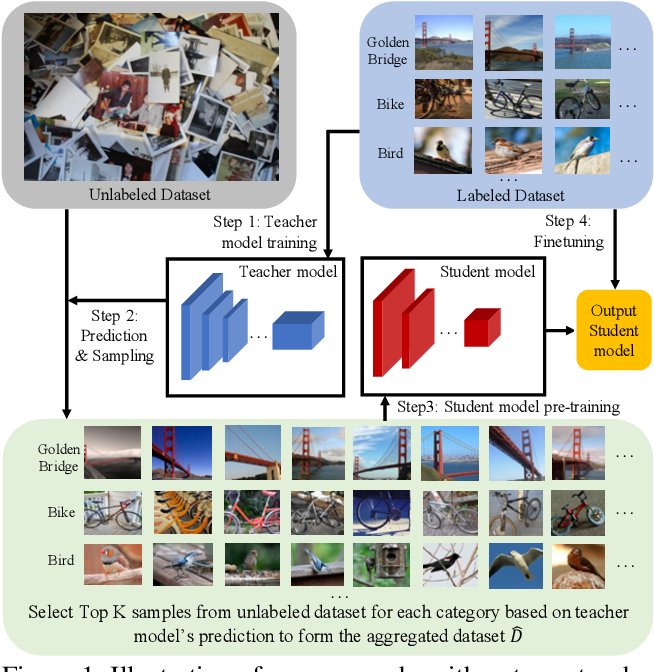 Figure 1 for Billion-scale semi-supervised learning for image classification