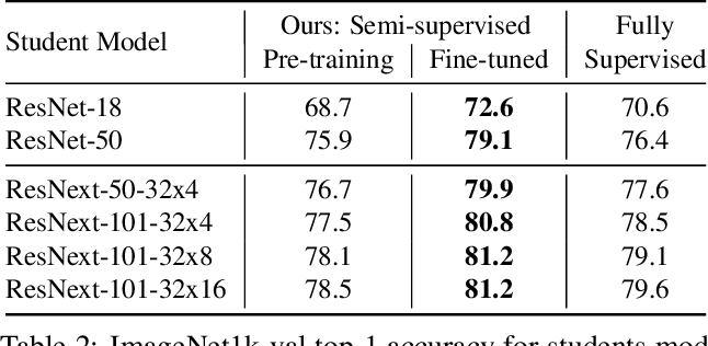 Figure 3 for Billion-scale semi-supervised learning for image classification