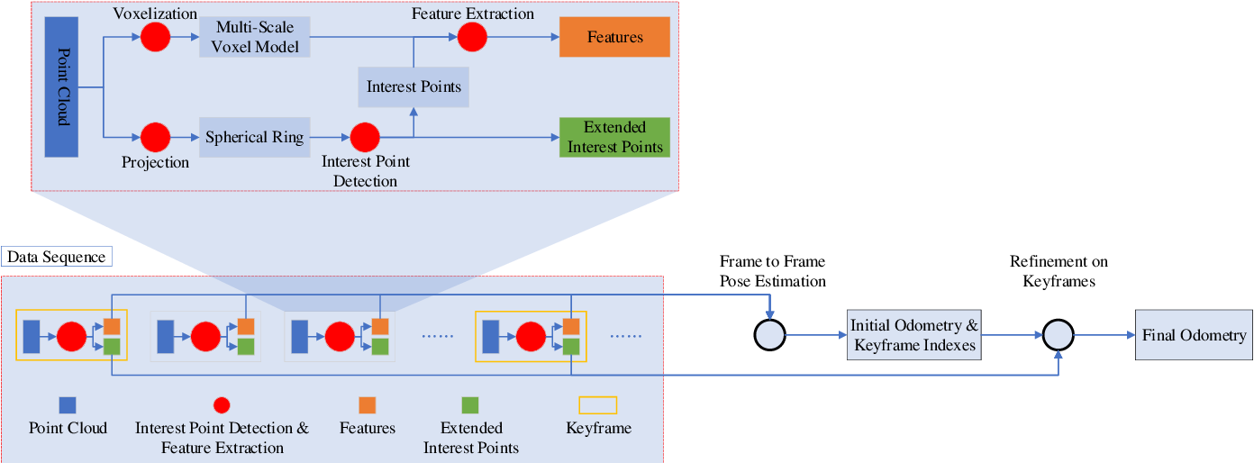 Figure 1 for CAE-LO: LiDAR Odometry Leveraging Fully Unsupervised Convolutional Auto-Encoder for Interest Point Detection and Feature Description