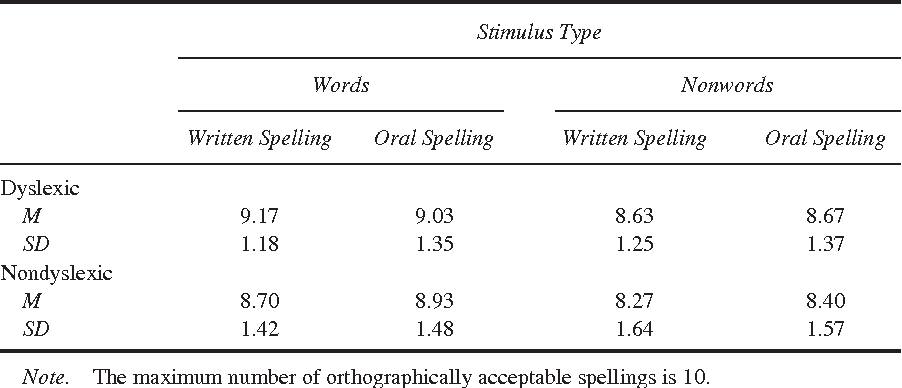Table 5 from Spelling in Children With Dyslexia: Analyses