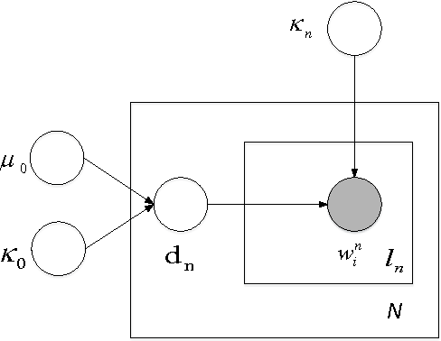 Figure 1 for Spherical Paragraph Model