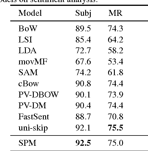 Figure 4 for Spherical Paragraph Model
