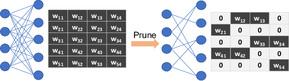 Figure 1 for DARB: A Density-Aware Regular-Block Pruning for Deep Neural Networks