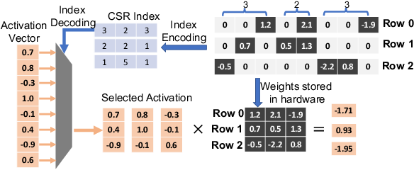 Figure 3 for DARB: A Density-Aware Regular-Block Pruning for Deep Neural Networks