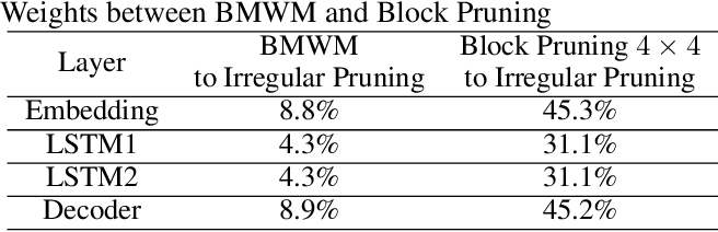 Figure 4 for DARB: A Density-Aware Regular-Block Pruning for Deep Neural Networks