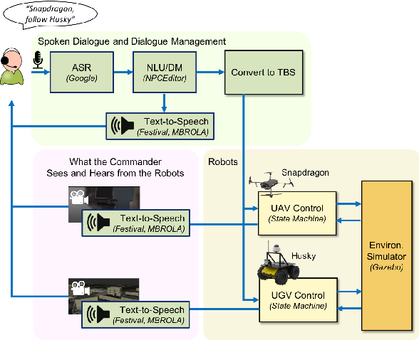 Figure 2 for A Research Platform for Multi-Robot Dialogue with Humans