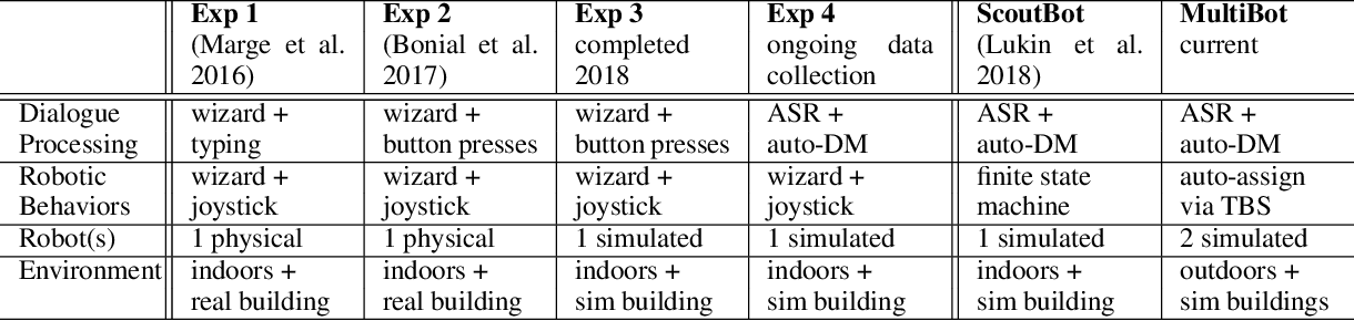 Figure 1 for A Research Platform for Multi-Robot Dialogue with Humans