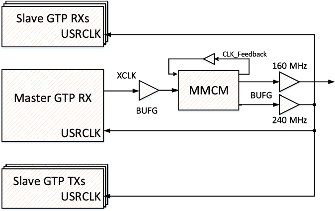 Fixed-Latency Gigabit Serial Links in a Xilinx FPGA for the