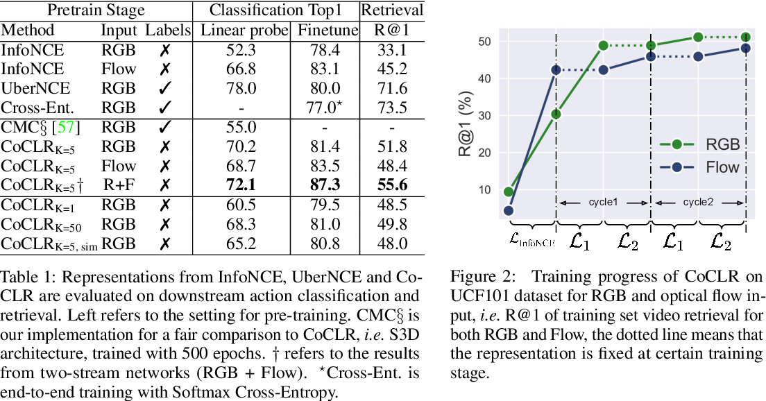 Figure 1 for Self-supervised Co-training for Video Representation Learning