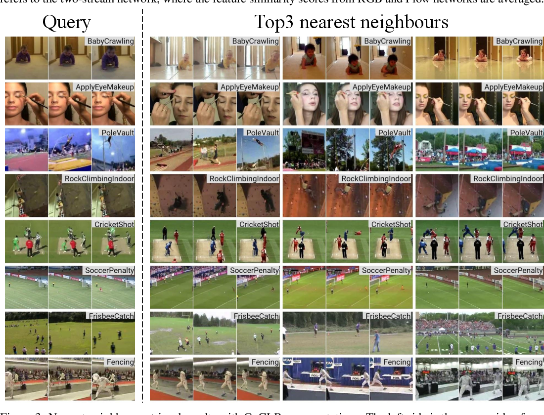 Figure 4 for Self-supervised Co-training for Video Representation Learning
