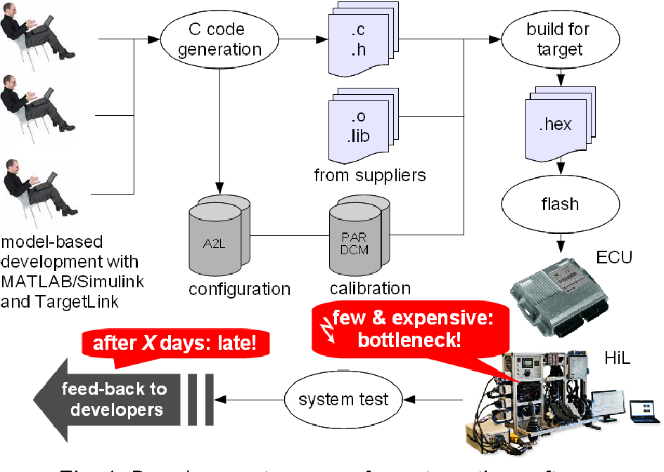 Figure 1 from Virtualizing the TCU of BMW's 8 speed transmission