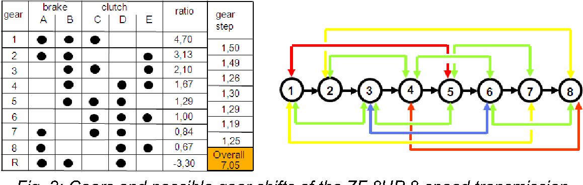 Figure 2 from Virtualizing the TCU of BMW's 8 speed transmission