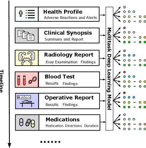 Figure 1 for Patient Outcome and Zero-shot Diagnosis Prediction with Hypernetwork-guided Multitask Learning