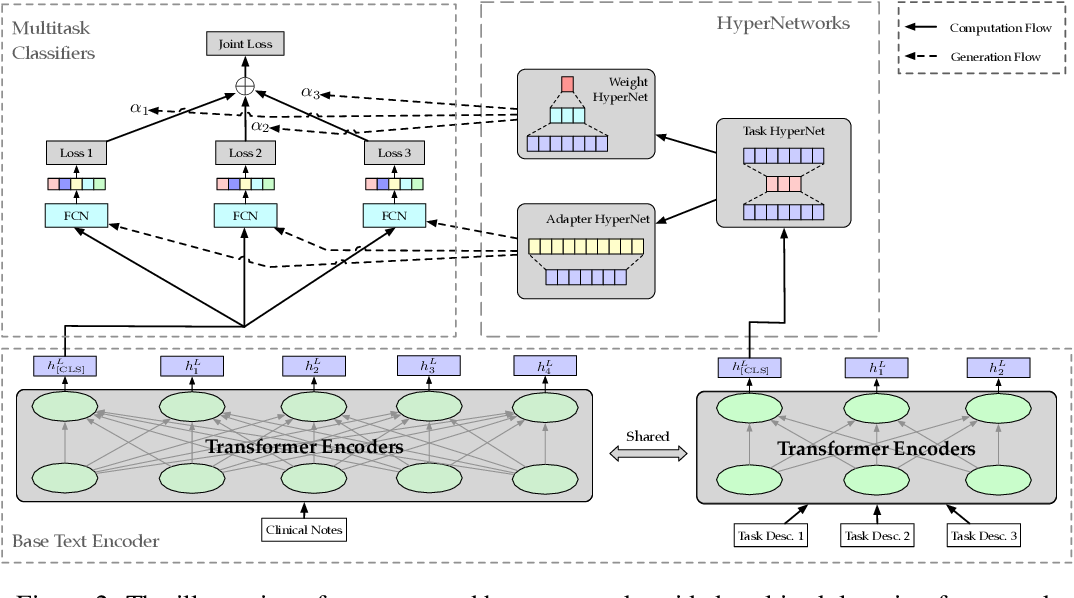 Figure 3 for Patient Outcome and Zero-shot Diagnosis Prediction with Hypernetwork-guided Multitask Learning