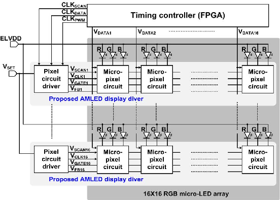 Figure 1 from An Active Matrix Micro-Pixelated LED Display Driver