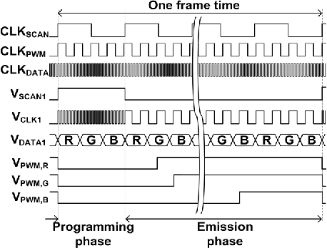 Figure 3 from An Active Matrix Micro-Pixelated LED Display