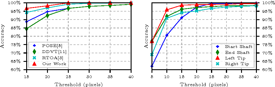 Figure 2 for Simultaneous Recognition and Pose Estimation of Instruments in Minimally Invasive Surgery