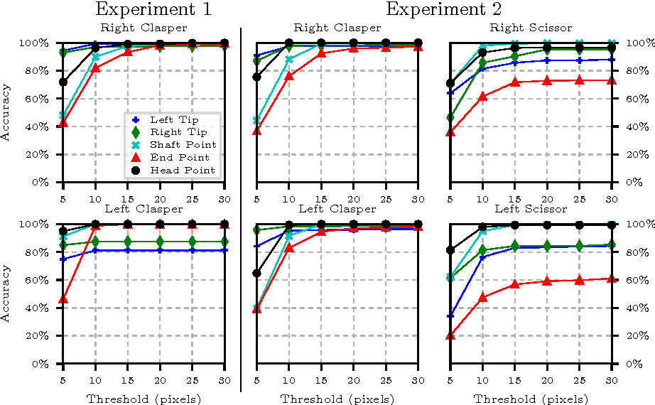 Figure 4 for Simultaneous Recognition and Pose Estimation of Instruments in Minimally Invasive Surgery