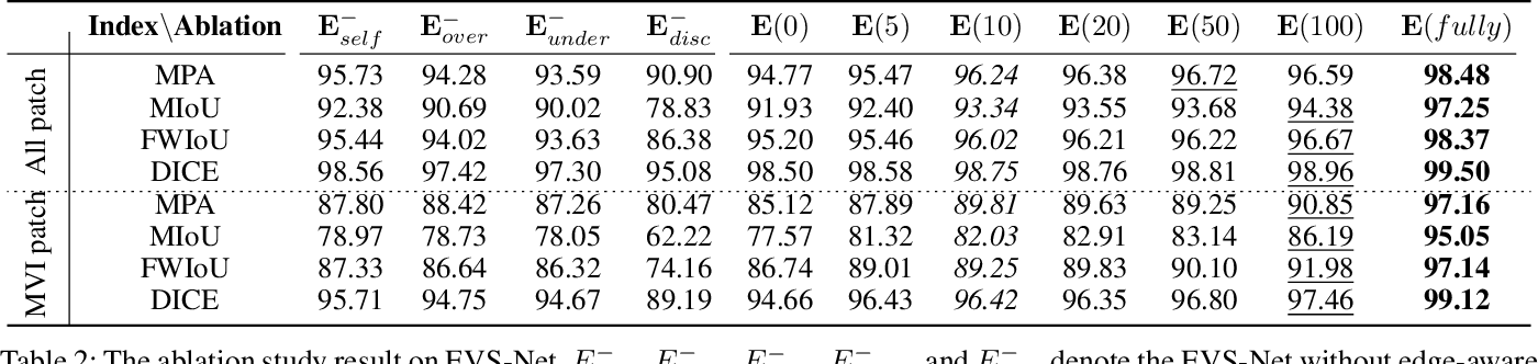 Figure 4 for Edge-competing Pathological Liver Vessel Segmentation with Limited Labels