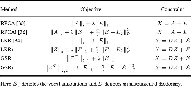 Figure 2 for Informed Group-Sparse Representation for Singing Voice Separation