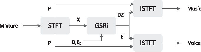Figure 1 for Informed Group-Sparse Representation for Singing Voice Separation