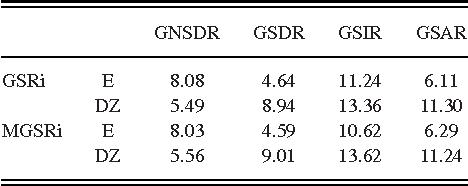 Figure 4 for Informed Group-Sparse Representation for Singing Voice Separation