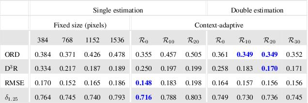 Figure 2 for Boosting Monocular Depth Estimation Models to High-Resolution via Content-Adaptive Multi-Resolution Merging