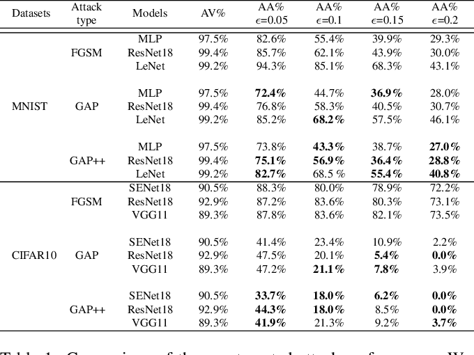 Figure 2 for GAP++: Learning to generate target-conditioned adversarial examples