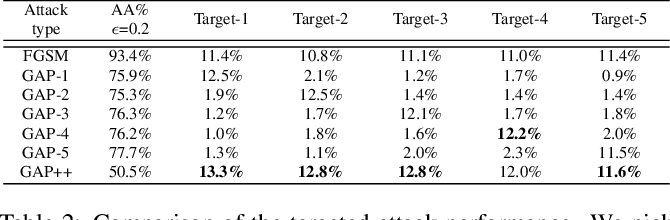 Figure 3 for GAP++: Learning to generate target-conditioned adversarial examples