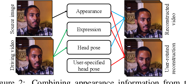 Figure 2 for One-Shot Free-View Neural Talking-Head Synthesis for Video Conferencing