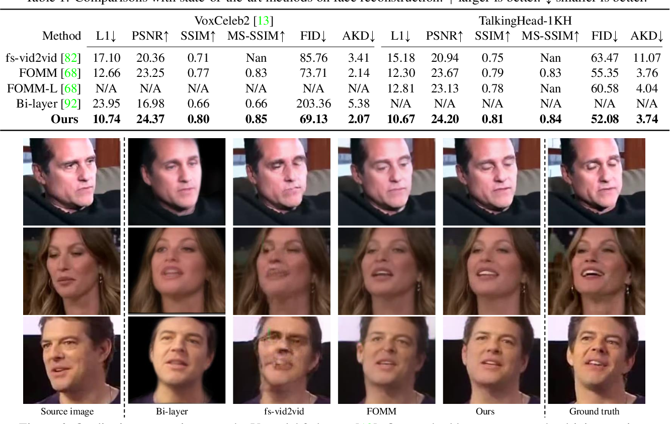 Figure 1 for One-Shot Free-View Neural Talking-Head Synthesis for Video Conferencing